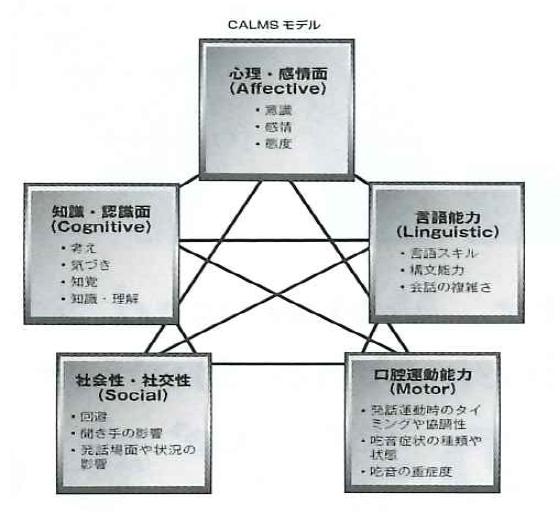 CALMSモデル